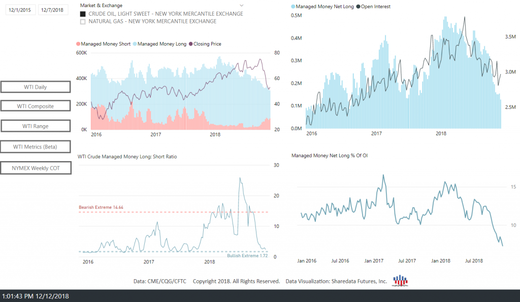 The NYMEX Open Interest Dashboard