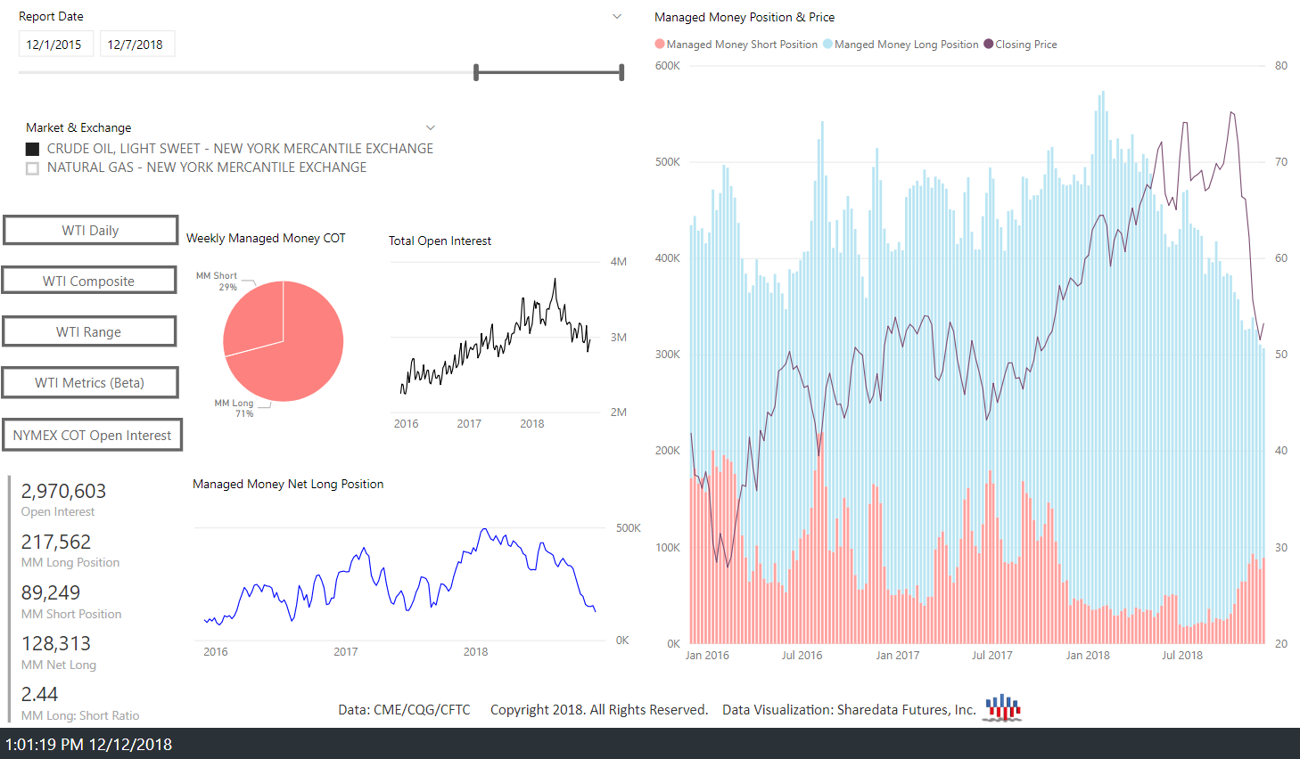 The NYMEX Weekly COT Dashboard